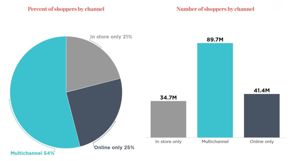 Infographic of Thanksgiving shopping; copyright: National Retail Federation
