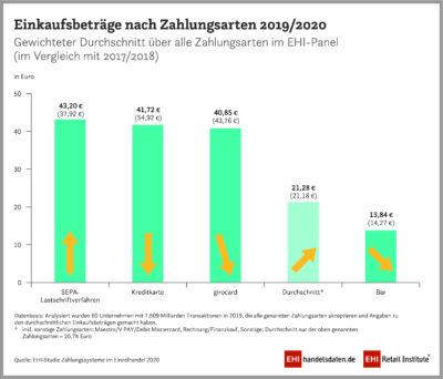 Grafik des EHI zu Zahlungen; copyright: EHI