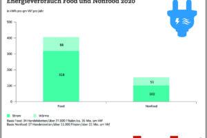 Energieeffizient handeln – neue EHI-Studie