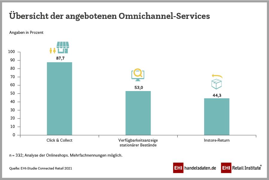 Infografik zur Übersicht der angebotenen Omnichannel-Services