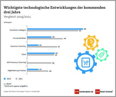 Schaubild: wichtigste technologische Entwicklungen