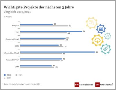 Schaubild: wichtigste Projekte der nächsten Jahre