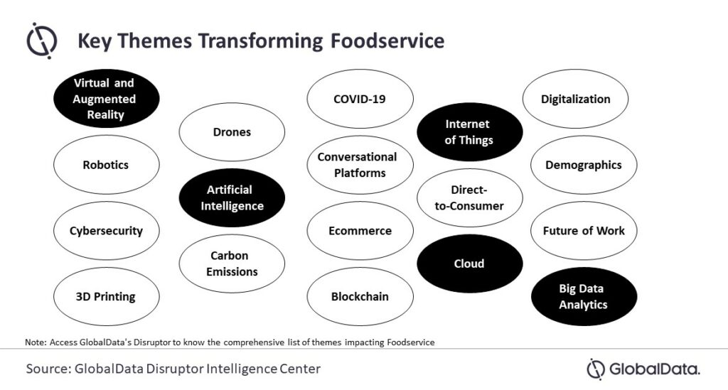 Infographic with a chart about Key Themes Transforming Foodservice