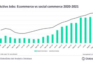 Social commerce sees increasing hiring activity