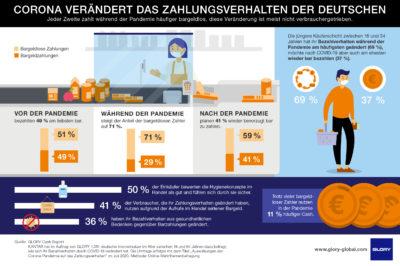 Statistika Infografik; copyright: GLORY Cash Report
