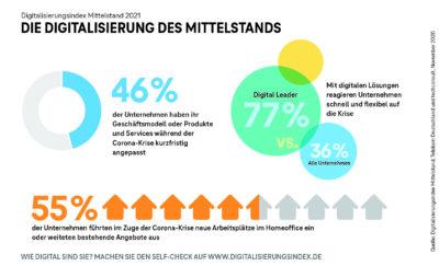 Gesamtbericht_Grafiken_Digi_Index_2021; Copyright: Telekom