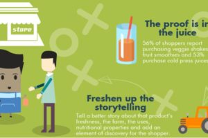 Produce in retail needs a fresh look
