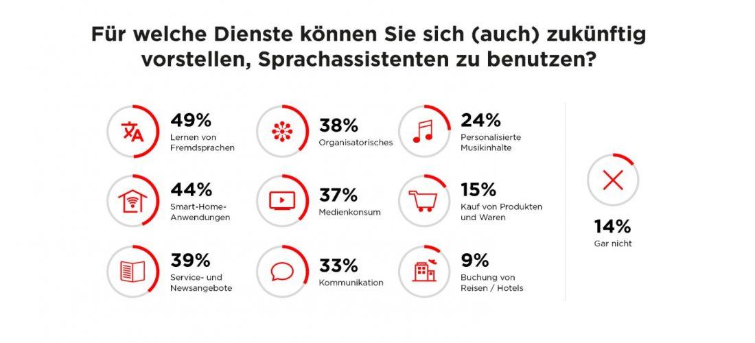 Deutsche offen für Sprachassistenten, aber besorgt um Daten