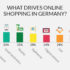 Graphic on the online shopping behaviour of German customers; copyright: Mintel