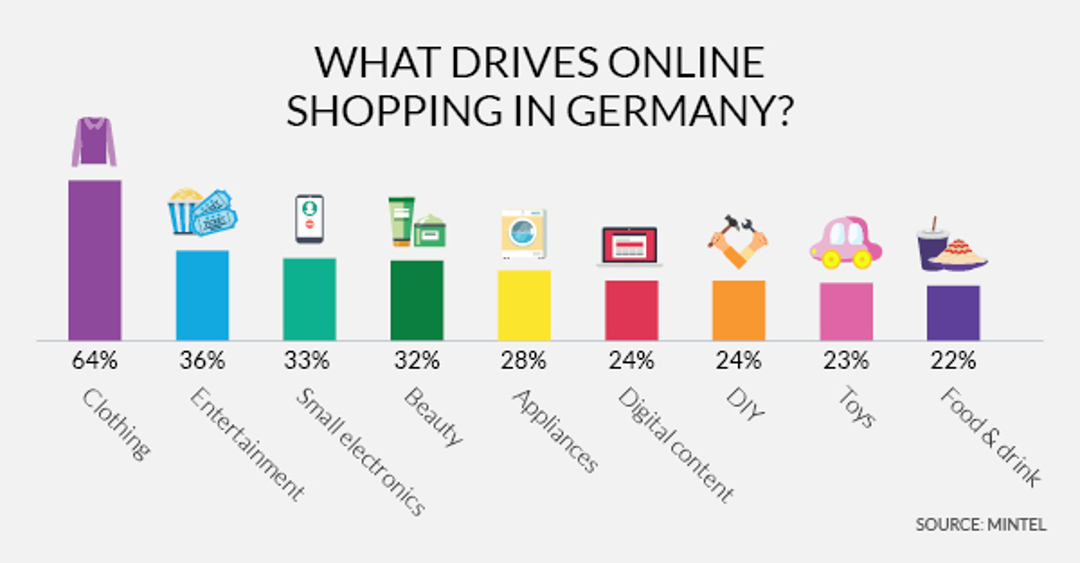 Online shopping near universal in Germany, even among seniors