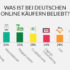 Grafik zum Online-Einkaufsverhalten der deutschen Kunden; copyright: Mintel