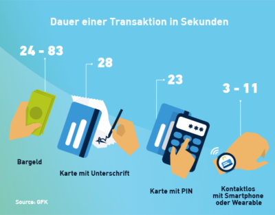 Infografik zur Dauer einer Transaktion im Vergleich; copyright: Wirecard