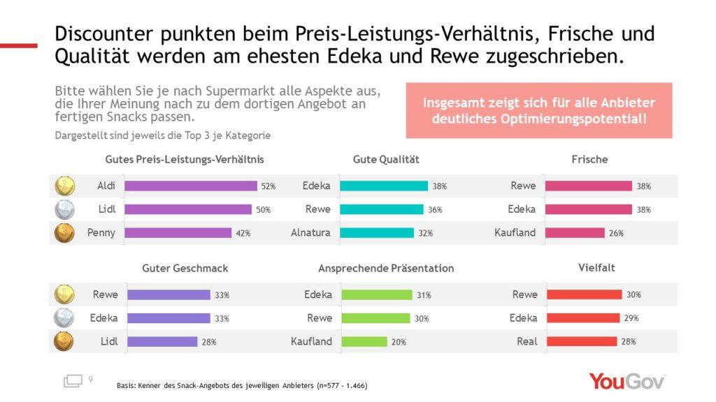 Grafik zu Bewertungskategorien von Snackangeboten bei Lebensmitteleinzelhändlern; copyright: YouGov
