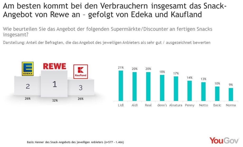 Grafik zum Ranking nach Kundenbewertung von Snackangeboten bei Lebensmitteleinzelhändlern; copyright: YouGov