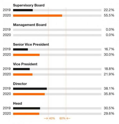 Eine Grafik zum Frauenanteil in Führungspositionen eines Unternehmens