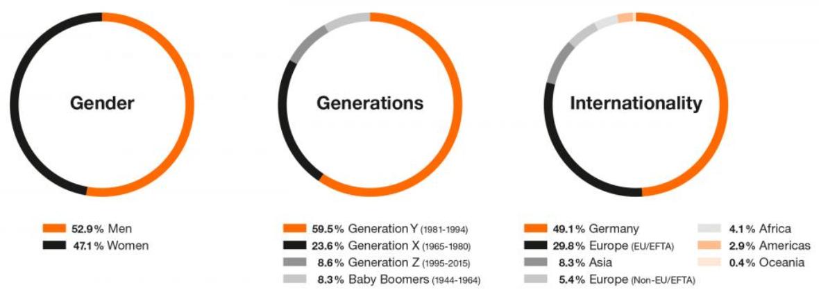 Eine Grafik zum Anteil an Frauen, Geschlechtern und Nationalitäten in der Belegschaft eines Unternehmens