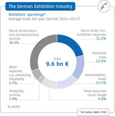 Grafik der durchschnittlichen Ausgaben der Aussteller in der deutschen Messewirtschaft; Copyright: AUMA / ifo Institut