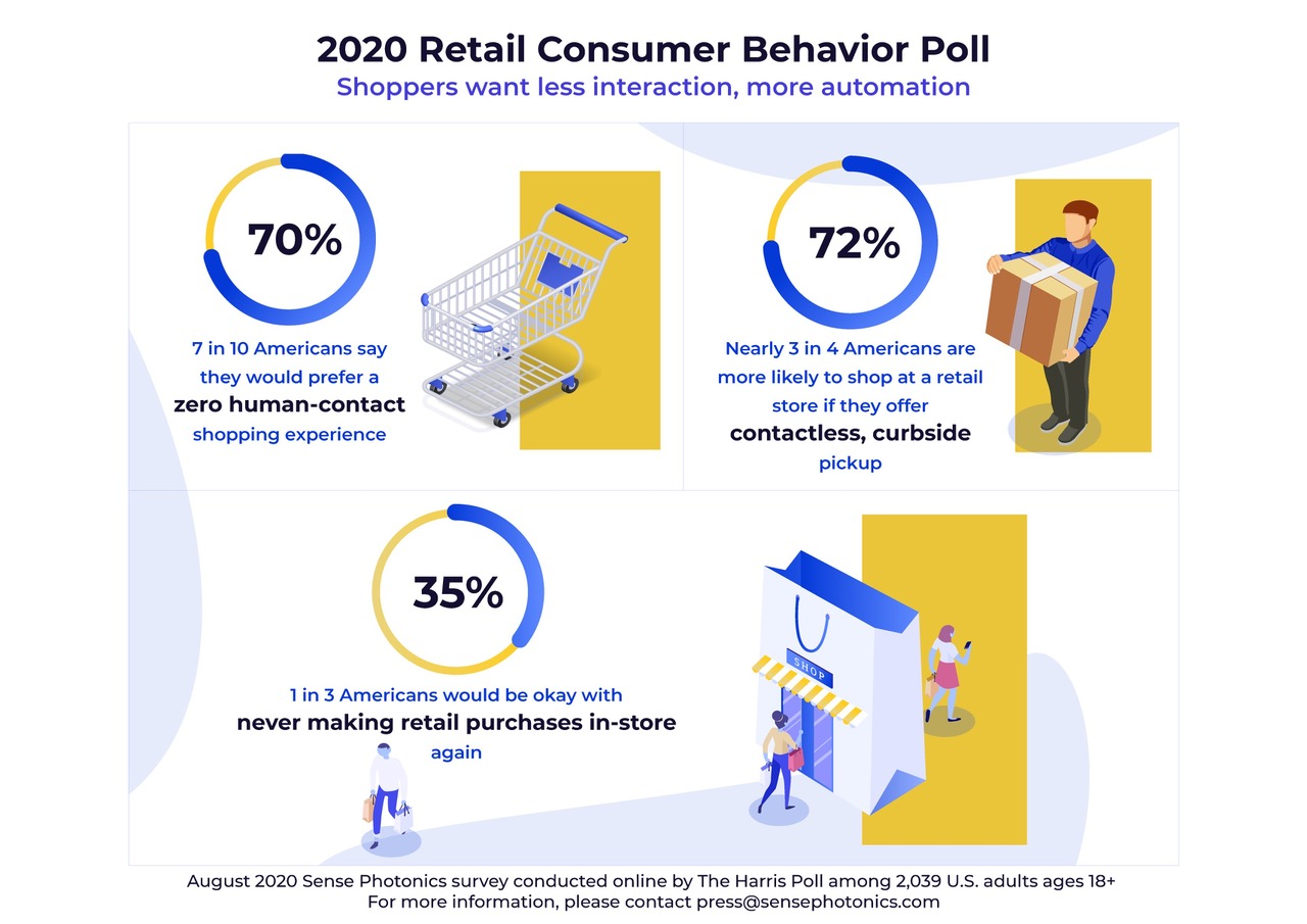 Infographic about survey findings concerning shopping behaviors