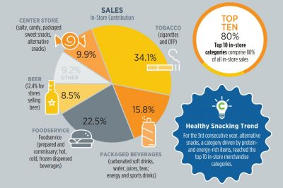 Infographics for convenience market in the U.S.; copyright: NACS