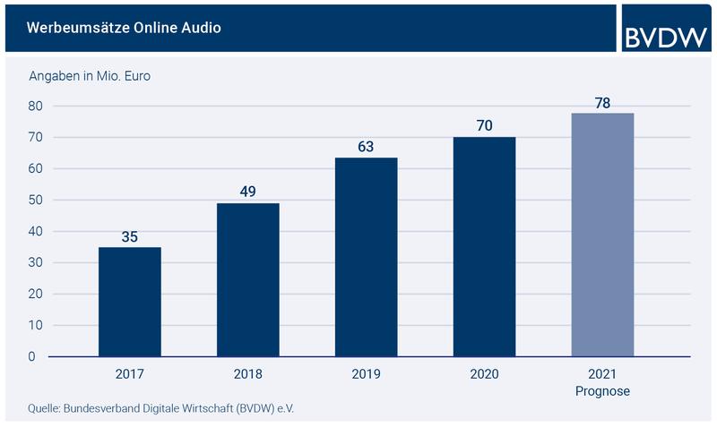 BVDW-Prognose: Wachstum von Online Audio und Podcast setzt sich 2020/2021 weiter fort