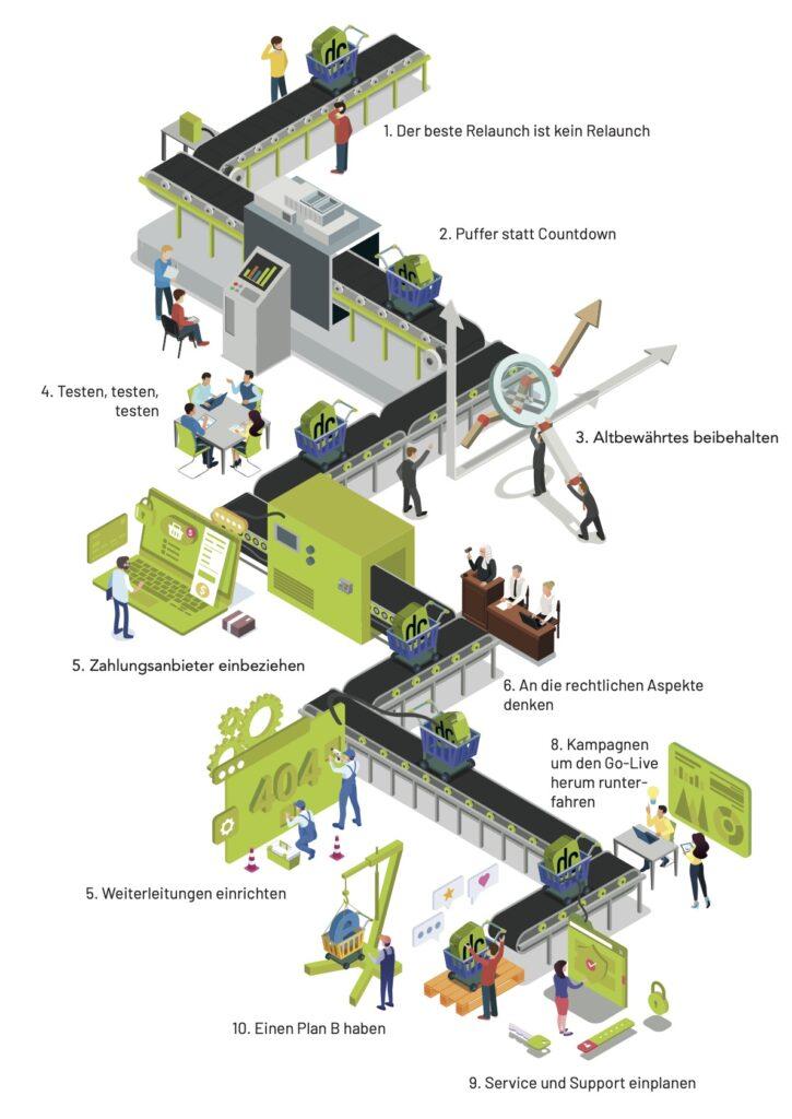 """Infografik der dc AG """"Shop Relaunch"""""""
