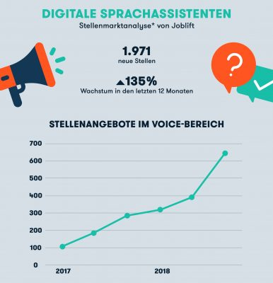 Infografik zu Jobs im Voice Commerce ©Joblift