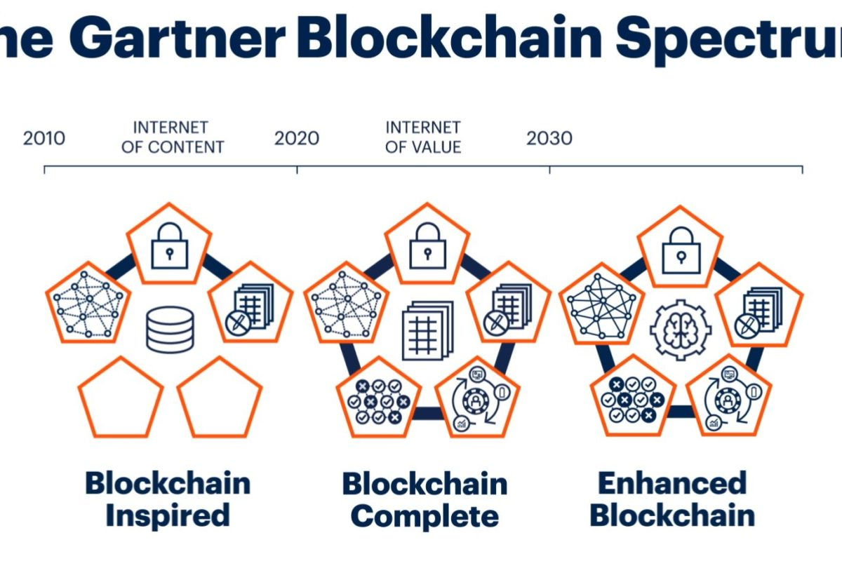 The 4 phases of the blockchain spectrum