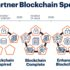 Graphic about the Gartner blockchain spectrum; copyright: Gartner