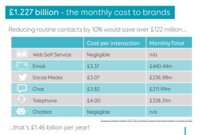 Eptica Automation Study infographic on costs for brands; copyright: Eptica