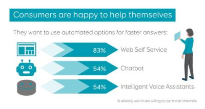 Eptica Automation Study infographic on customers helping themselves online; copyright: Eptica