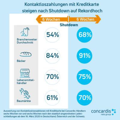 Grafik zum Bezahlverhalten; copyright: Concardis