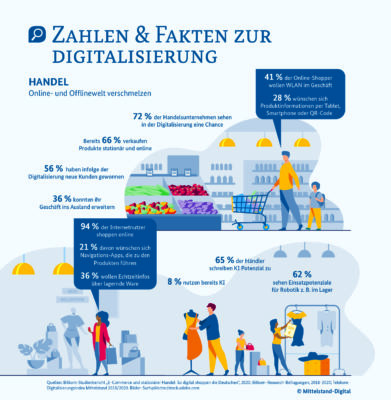 Grafik zu Zahlen und Fakten in der Digitalisierung; copyright: Mittelstand-Digital