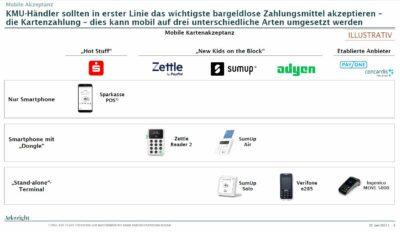 Eine Grafik zu verschiedenen mobilePOS-Lösungen