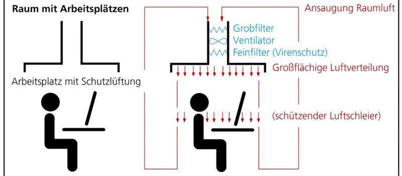 Frischluftstrom schützt vor Coronavirus