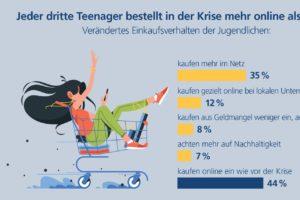 Jeder dritte Teenager kauft wegen Corona mehr im Internet