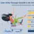 Infografik aus der Postbank Jugend-Digitalstudie 2020