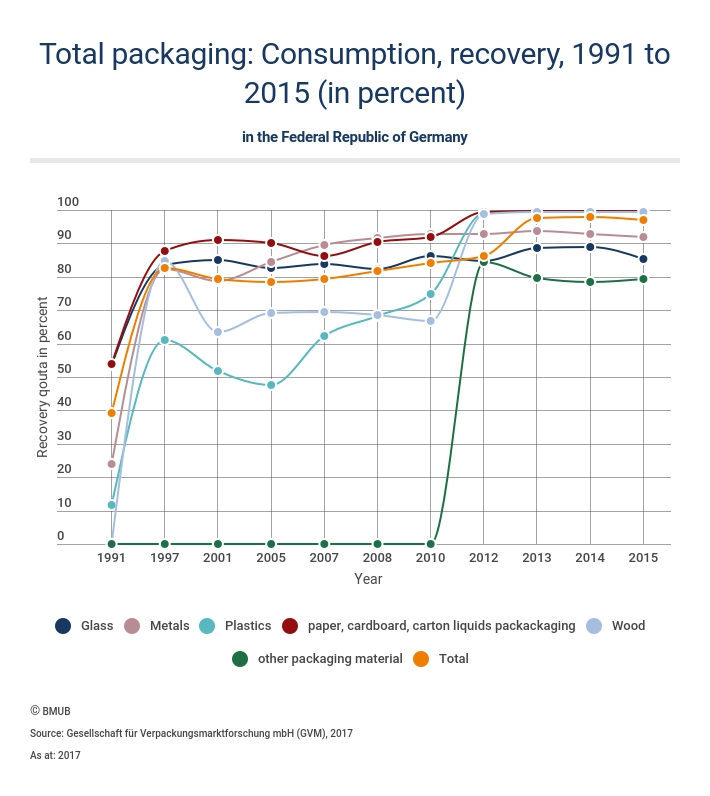 Graphics of total packaging recycling statistics; copyright: German Federal Ministry for the Environment, Nature Conservation and Nuclear Safety